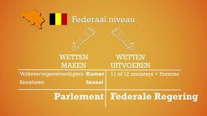 Video 'De Politieke Structuur Van België'